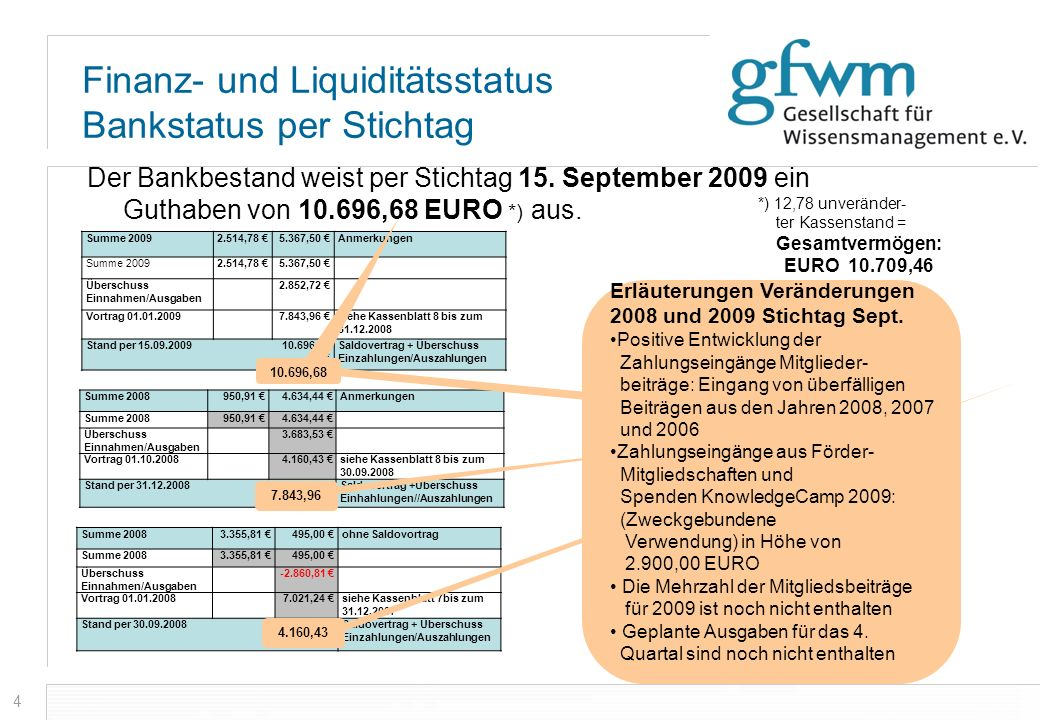 Finanz- und Liquiditätsstatus Bankstatus per Stichtag