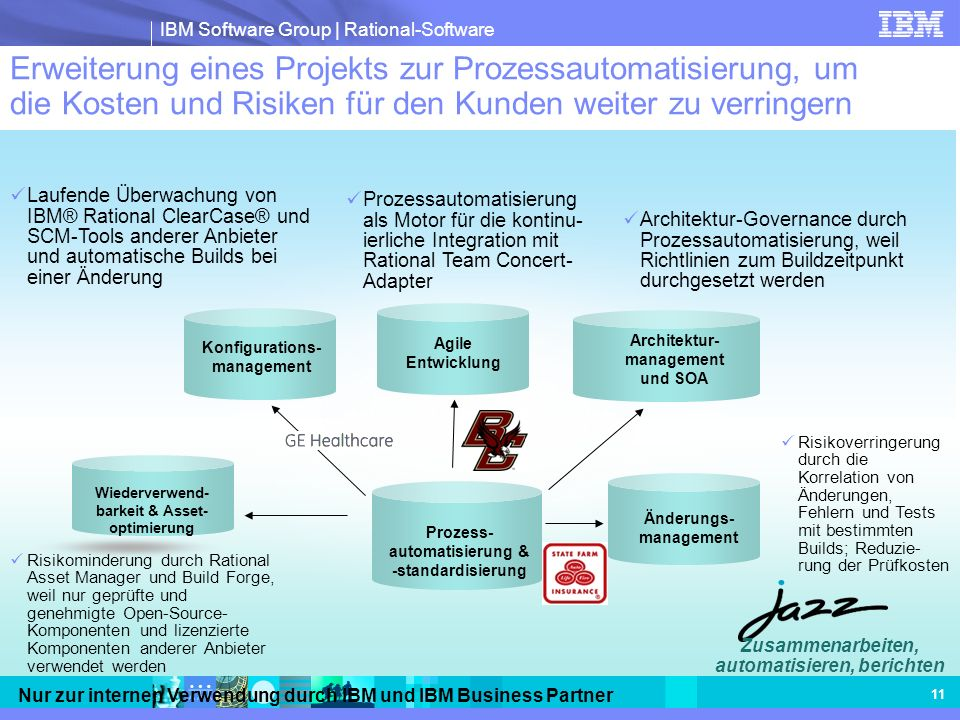 Architektur- management und SOA Konfigurations- management