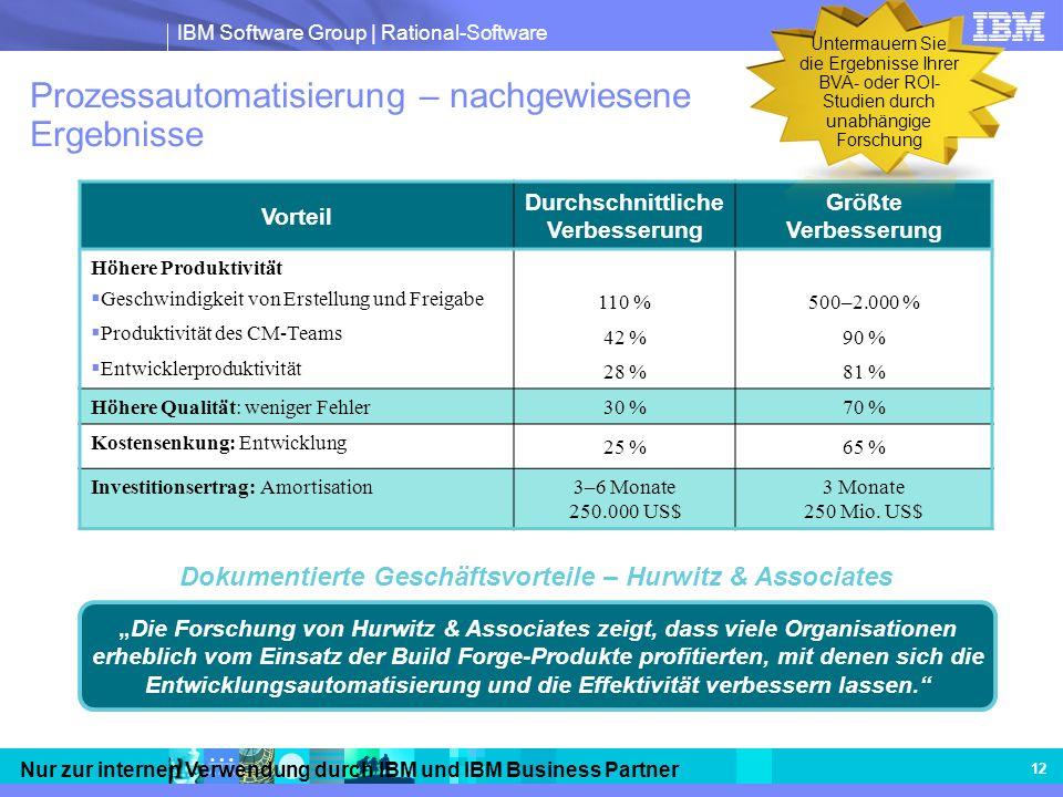 Prozessautomatisierung – nachgewiesene Ergebnisse