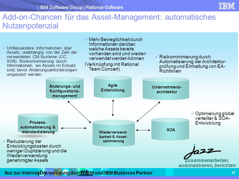 Add-on-Chancen für das Asset-Management: automatisches Nutzenpotenzial