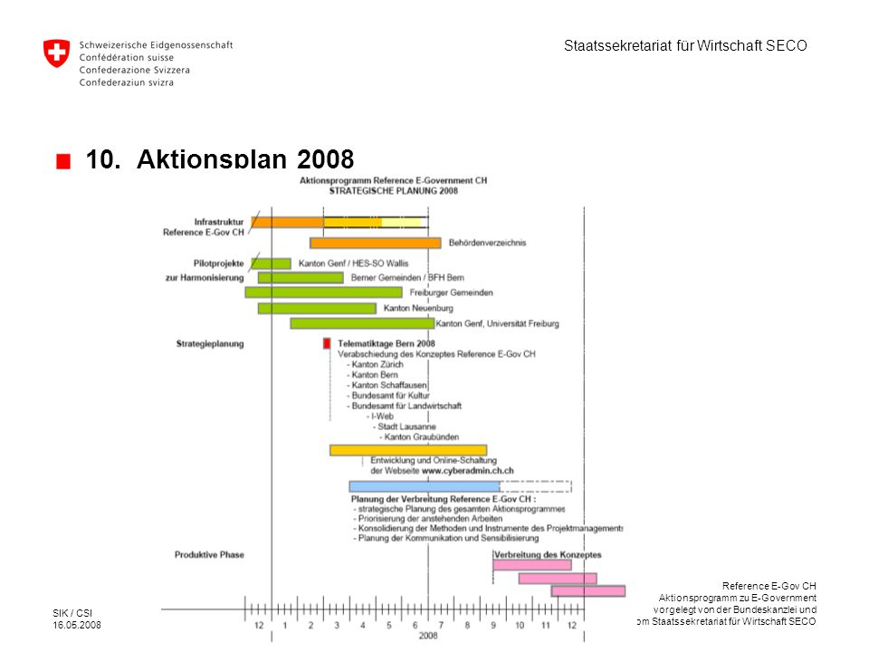 10. Aktionsplan 2008 Reference E-Gov CH