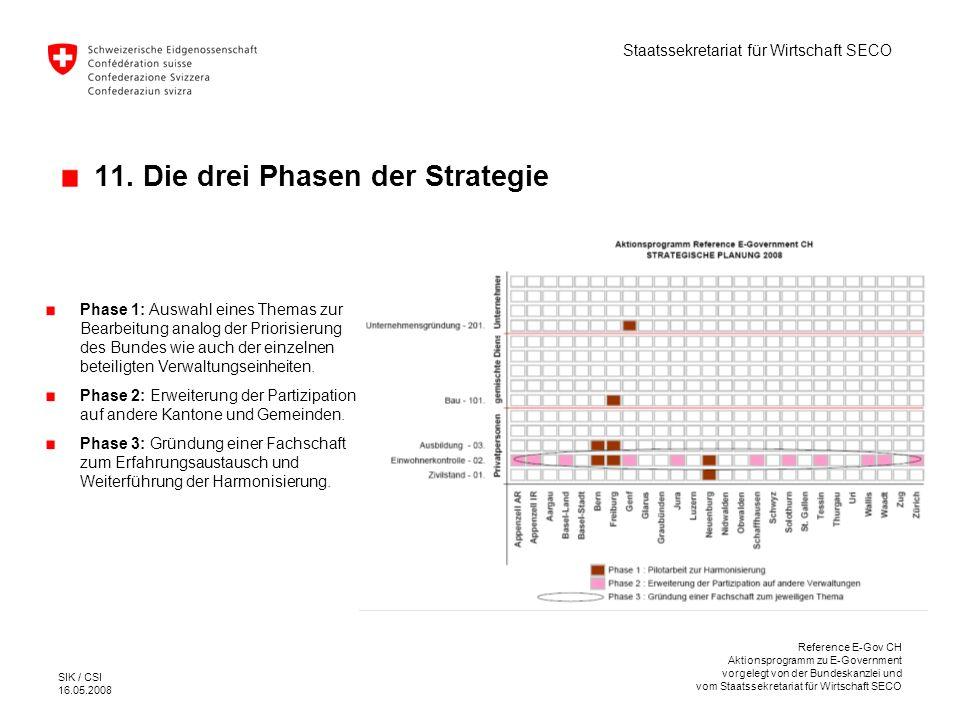11. Die drei Phasen der Strategie