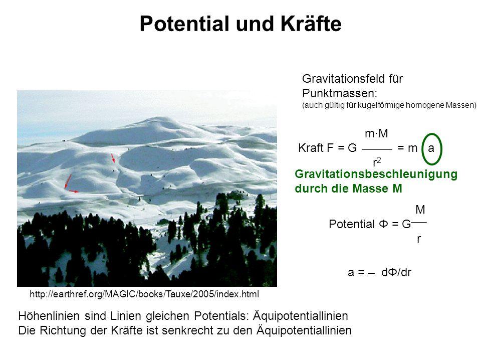 Potential und Kräfte Gravitationsfeld für Punktmassen: m·M