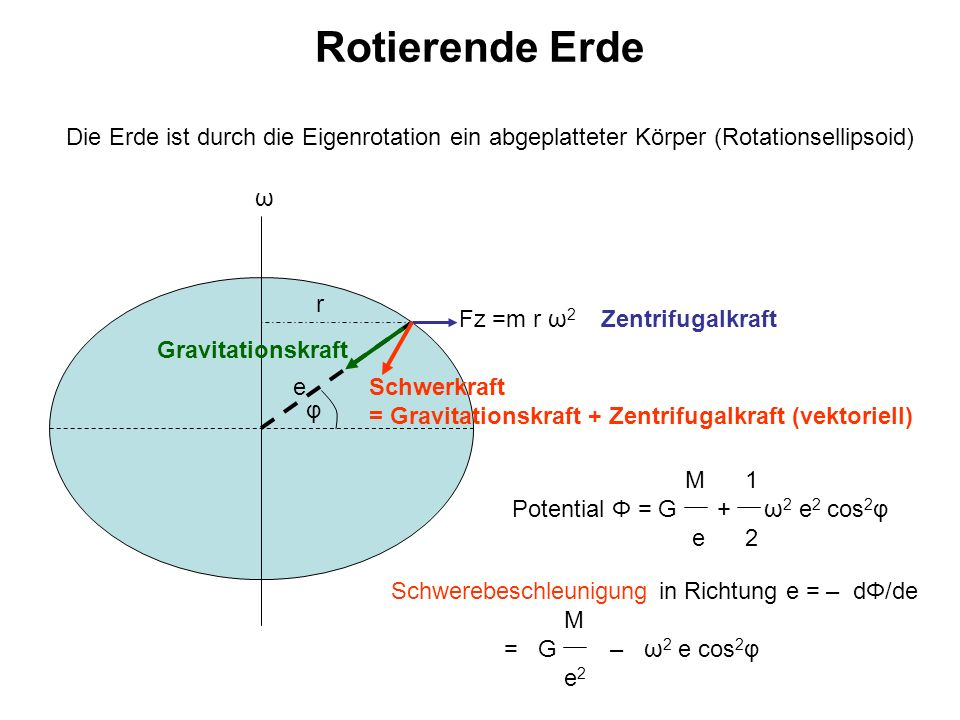 Rotierende Erde Die Erde ist durch die Eigenrotation ein abgeplatteter Körper (Rotationsellipsoid) ω.