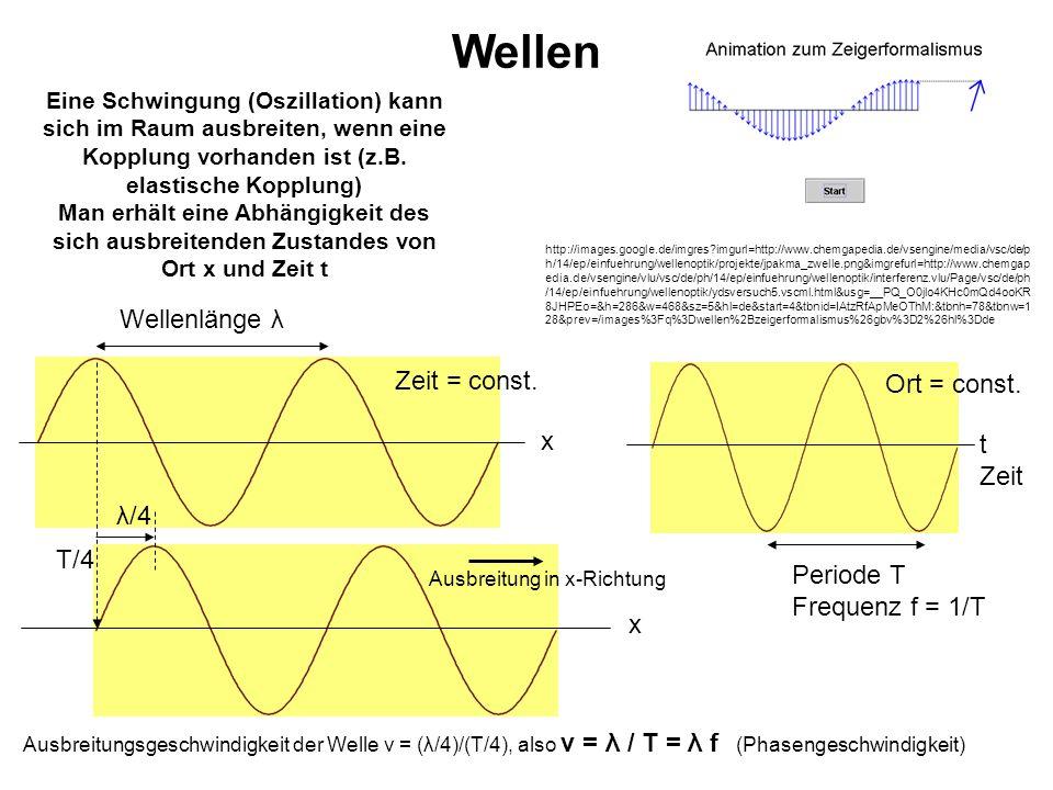 Wellen Wellenlänge λ Zeit = const. Ort = const. x t Zeit λ/4 T/4