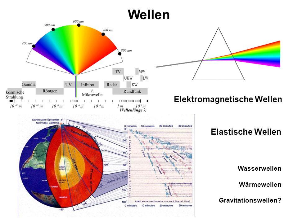 Wellen Elektromagnetische Wellen Elastische Wellen Wasserwellen