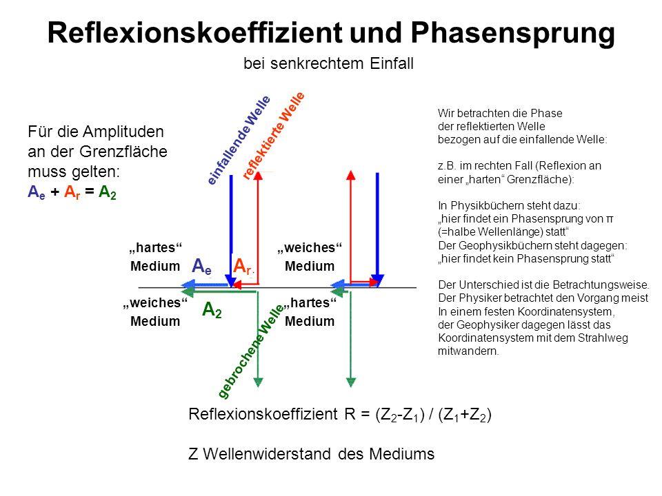 Reflexionskoeffizient und Phasensprung
