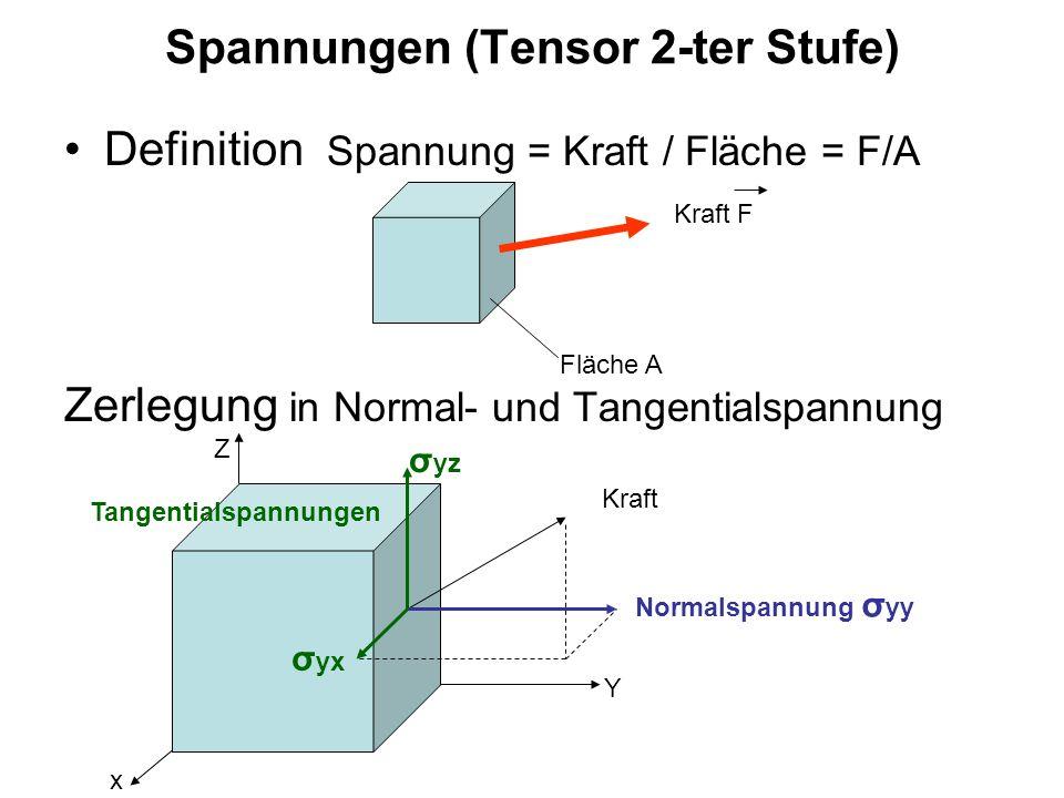 Spannungen (Tensor 2-ter Stufe)