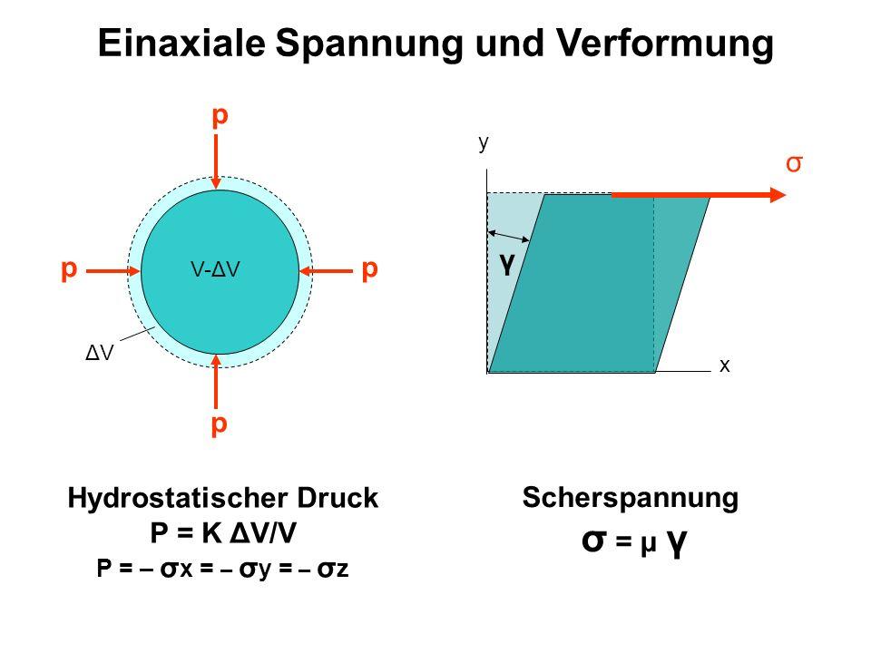 Einaxiale Spannung und Verformung Hydrostatischer Druck