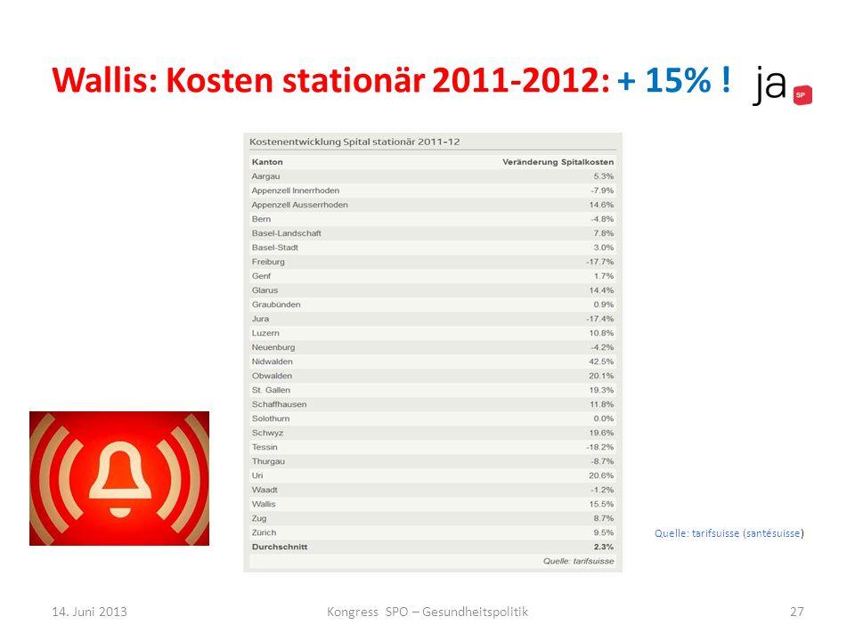 Wallis: Kosten stationär 2011-2012: + 15% !