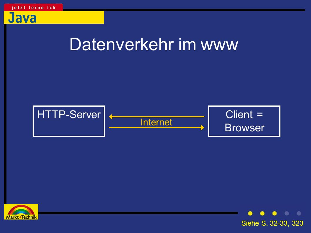 Datenverkehr im www HTTP-Server Client = Browser Internet