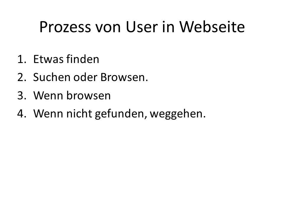 Prozess von User in Webseite