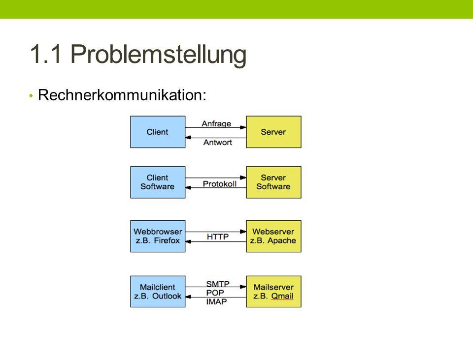 1.1 Problemstellung Rechnerkommunikation: