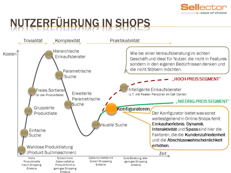 Nutzerführung in Shops