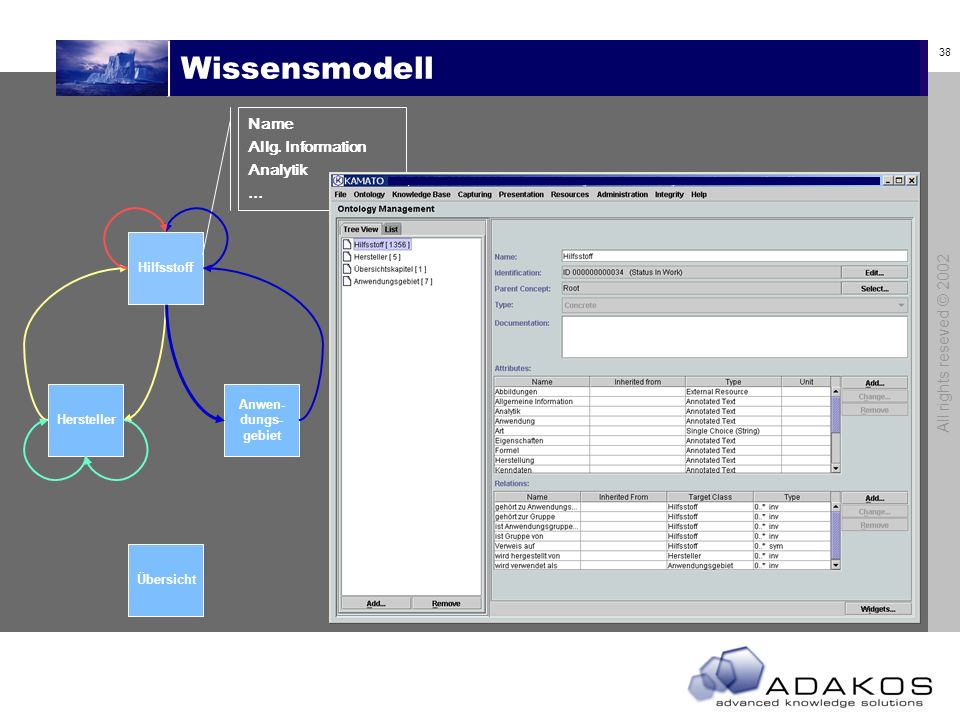 Wissensmodell Name Allg. Information Analytik ...