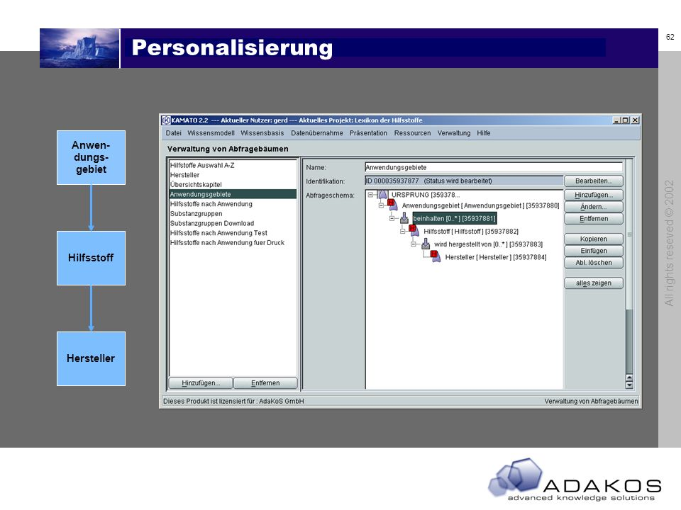 Personalisierung All rights reseved © 2002 Anwen- dungs- gebiet