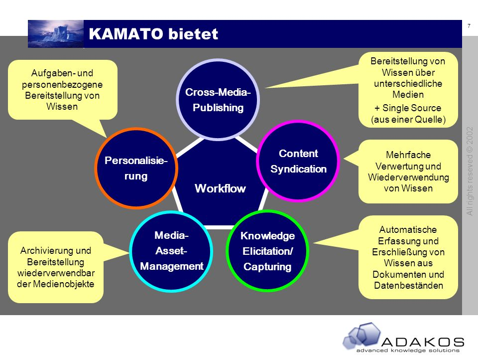 KAMATO bietet Workflow Cross-Media- Publishing Content Syndication