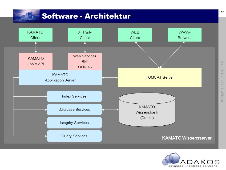Software - Architektur