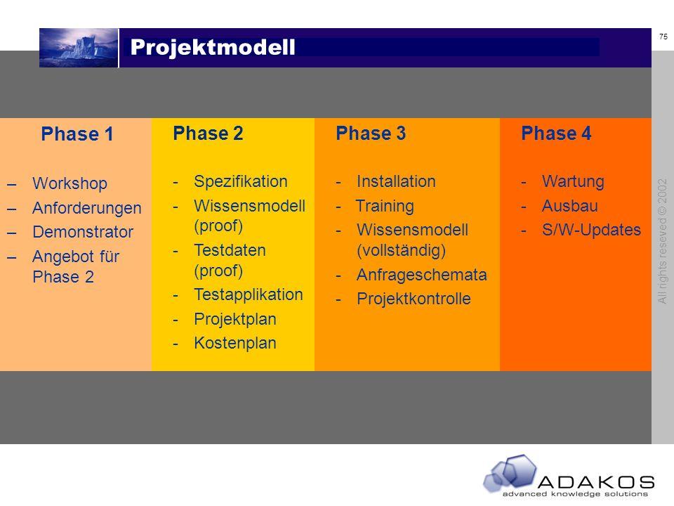 Projektmodell Phase 1 Phase 2 Phase 3 Phase 4 Workshop Anforderungen