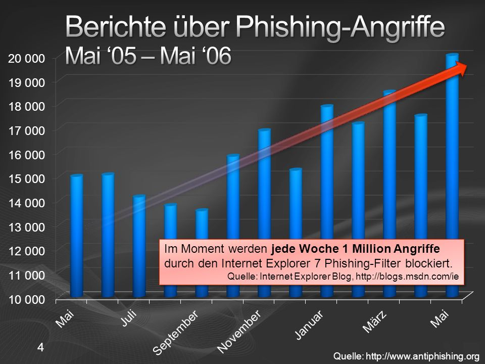 Berichte über Phishing-Angriffe Mai '05 – Mai '06