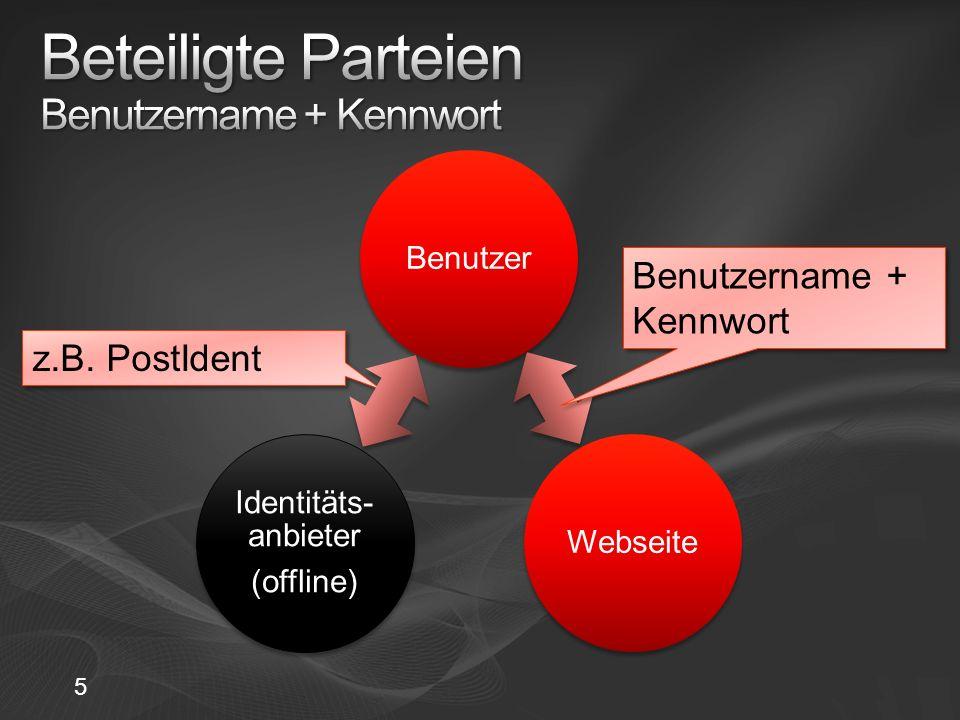 Beteiligte Parteien Benutzername + Kennwort