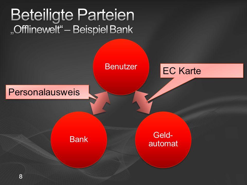 """Beteiligte Parteien """"Offlinewelt – Beispiel Bank"""