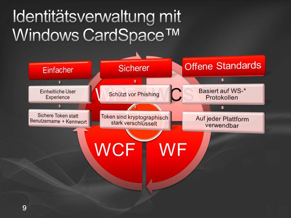 Identitätsverwaltung mit Windows CardSpace™