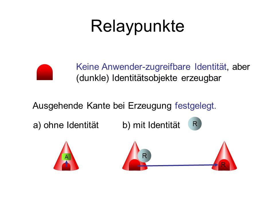Relaypunkte Keine Anwender-zugreifbare Identität, aber (dunkle) Identitätsobjekte erzeugbar. Ausgehende Kante bei Erzeugung festgelegt.