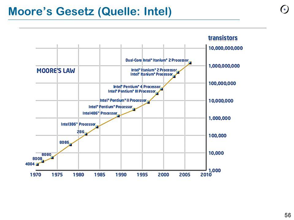 Moore's Gesetz (Quelle: Intel)