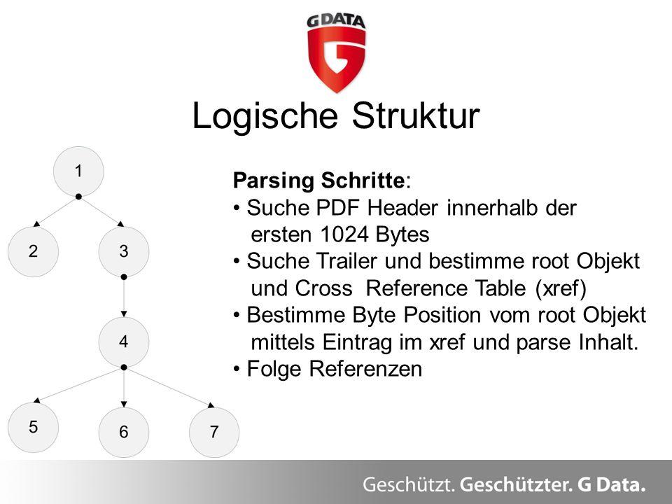 Logische Struktur Parsing Schritte: Suche PDF Header innerhalb der