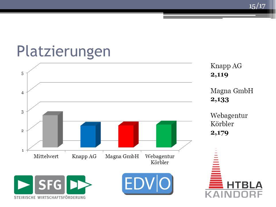 Platzierungen Knapp AG 2,119 Magna GmbH 2,133 Webagentur Körbler 2,179