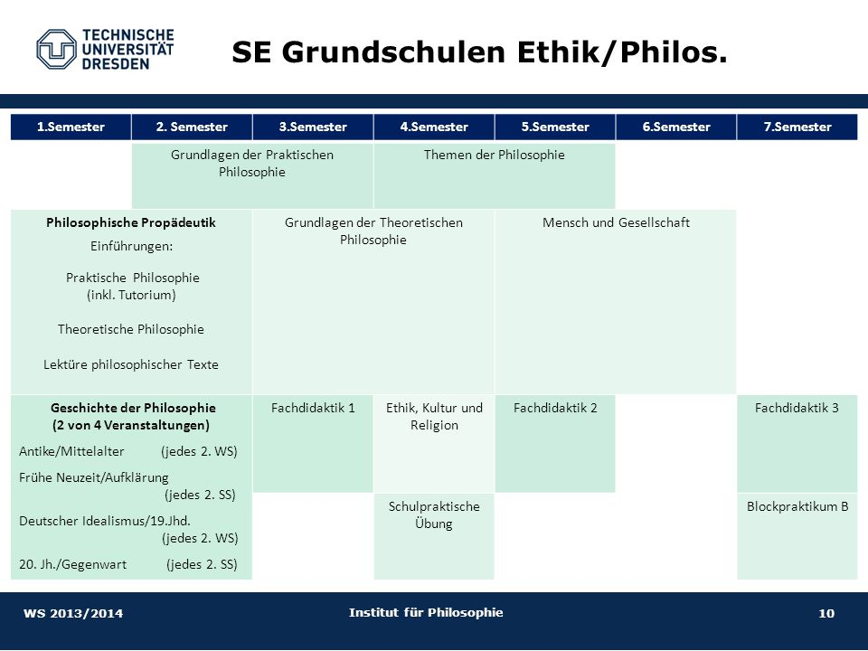 SE Grundschulen Ethik/Philos.