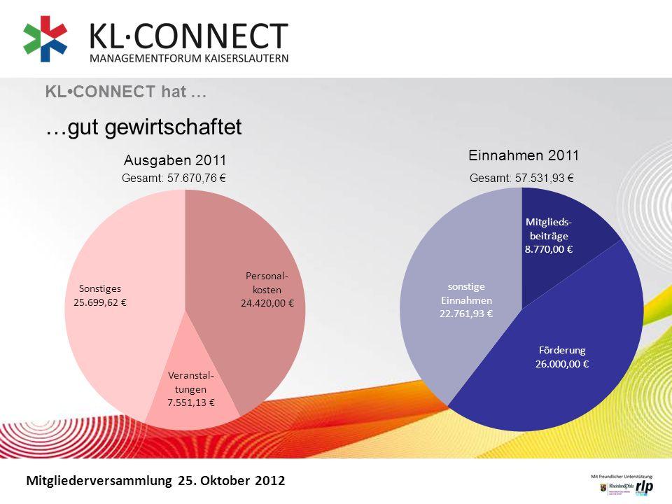 …gut gewirtschaftet KL•CONNECT hat … Ausgaben 2011 Einnahmen 2011