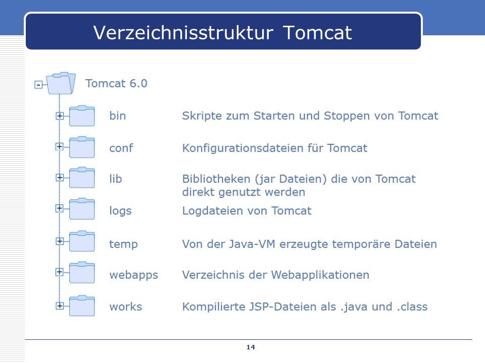 Verzeichnisstruktur Tomcat