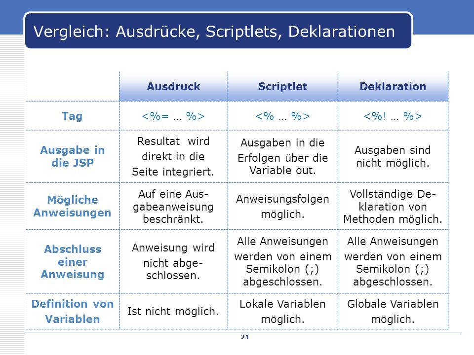 Vergleich: Ausdrücke, Scriptlets, Deklarationen