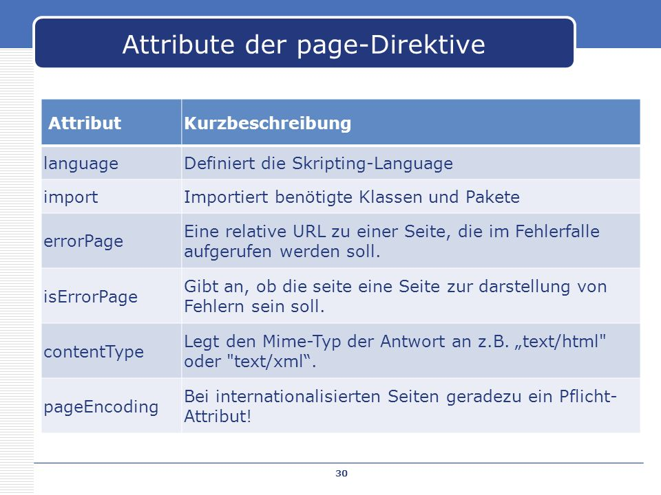 Attribute der page-Direktive