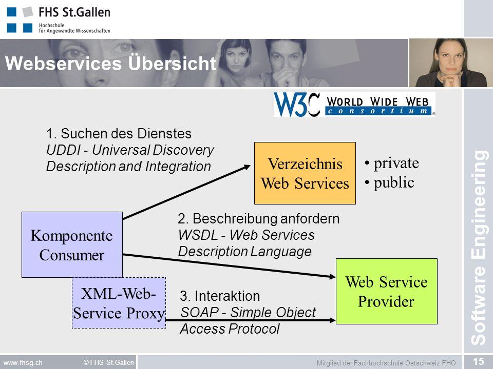 Webservices Übersicht