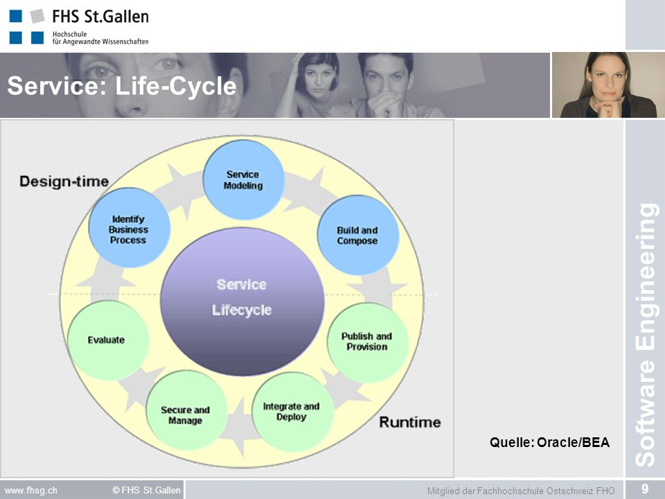 Service: Life-Cycle Quelle: Oracle/BEA