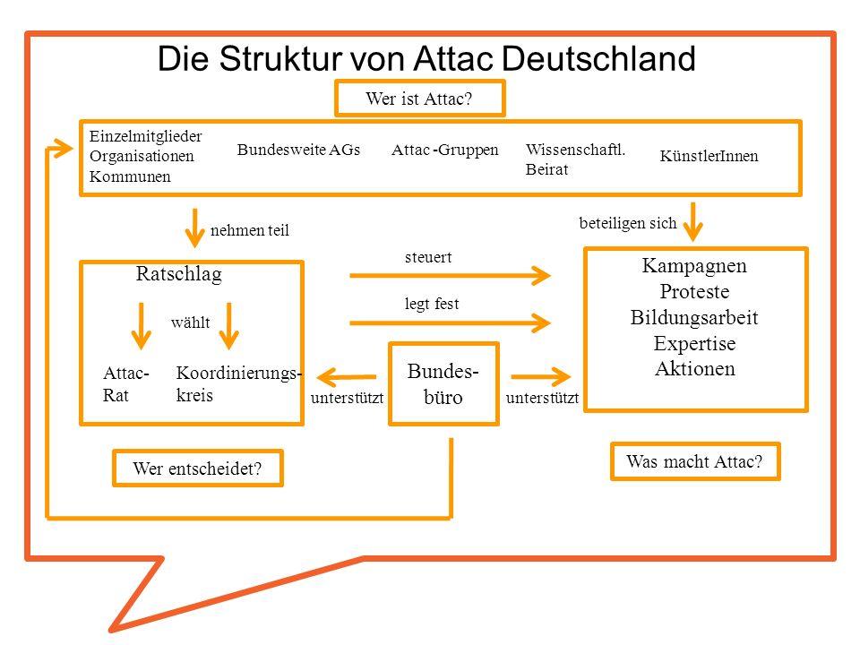 Die Struktur von Attac Deutschland