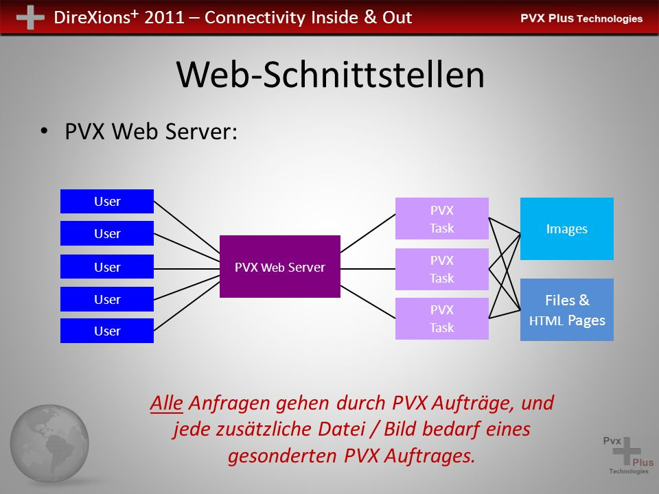 Web-Schnittstellen PVX Web Server: