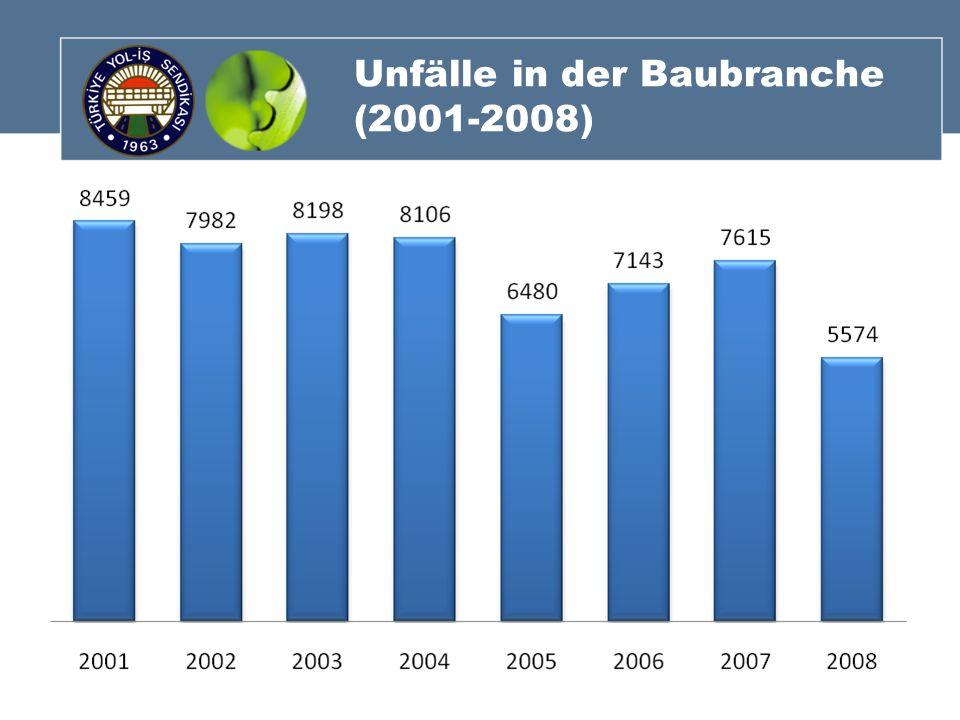 Unfälle in der Baubranche (2001-2008)
