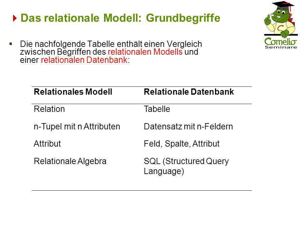 Das relationale Modell: Grundbegriffe