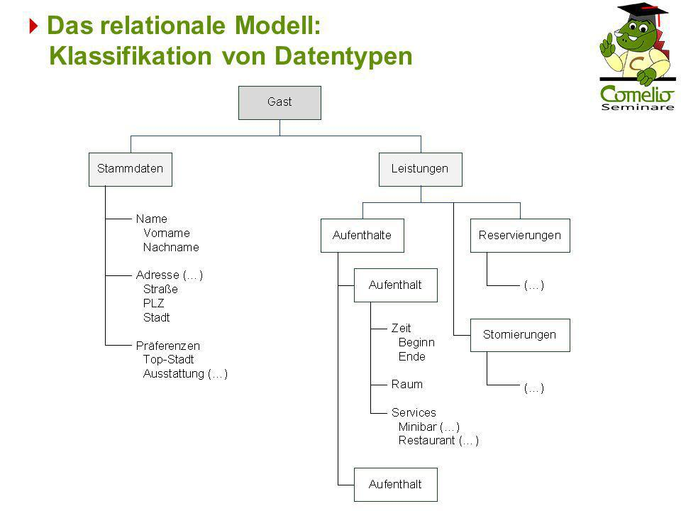 Das relationale Modell: Klassifikation von Datentypen