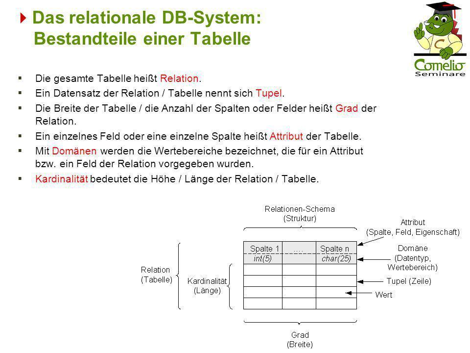 Das relationale DB-System: Bestandteile einer Tabelle