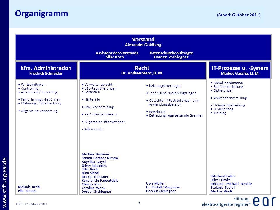 Organigramm (Stand: Oktober 2011)