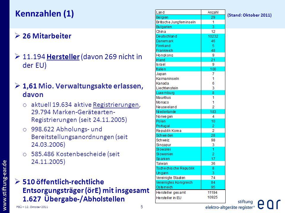 Kennzahlen (1) (Stand: Oktober 2011)