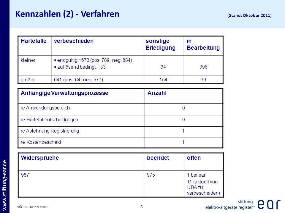 Kennzahlen (2) - Verfahren (Stand: Oktober 2011)
