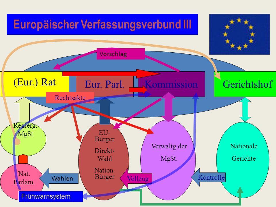Europäischer Verfassungsverbund III