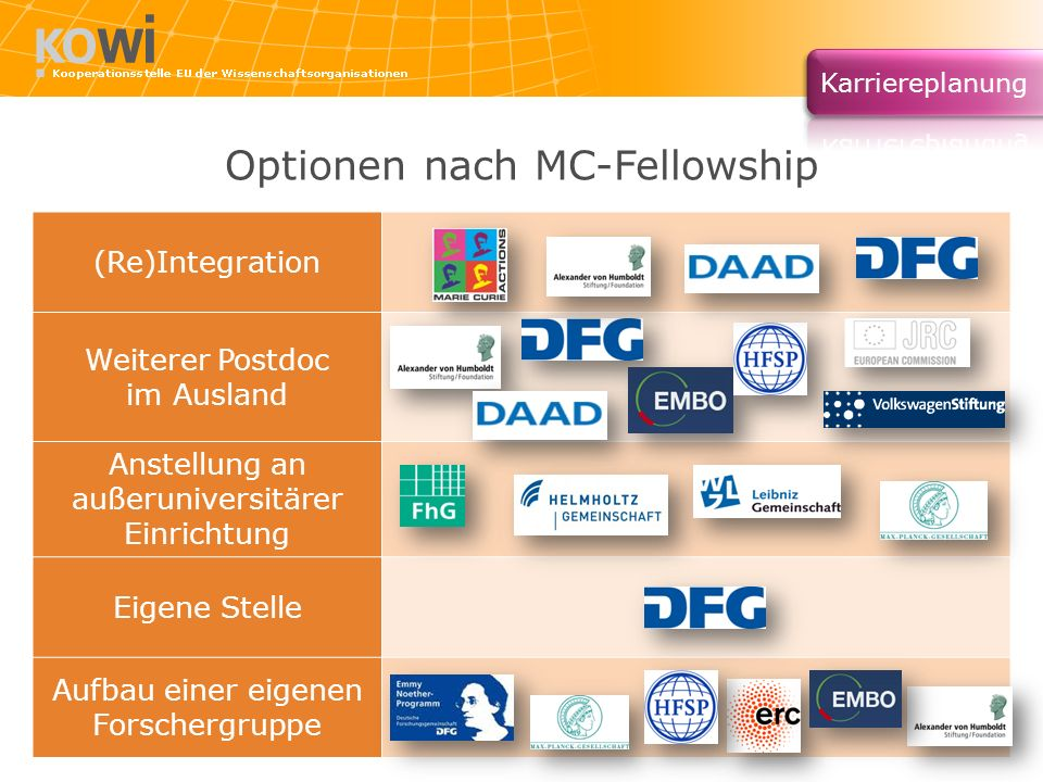 Optionen nach MC-Fellowship
