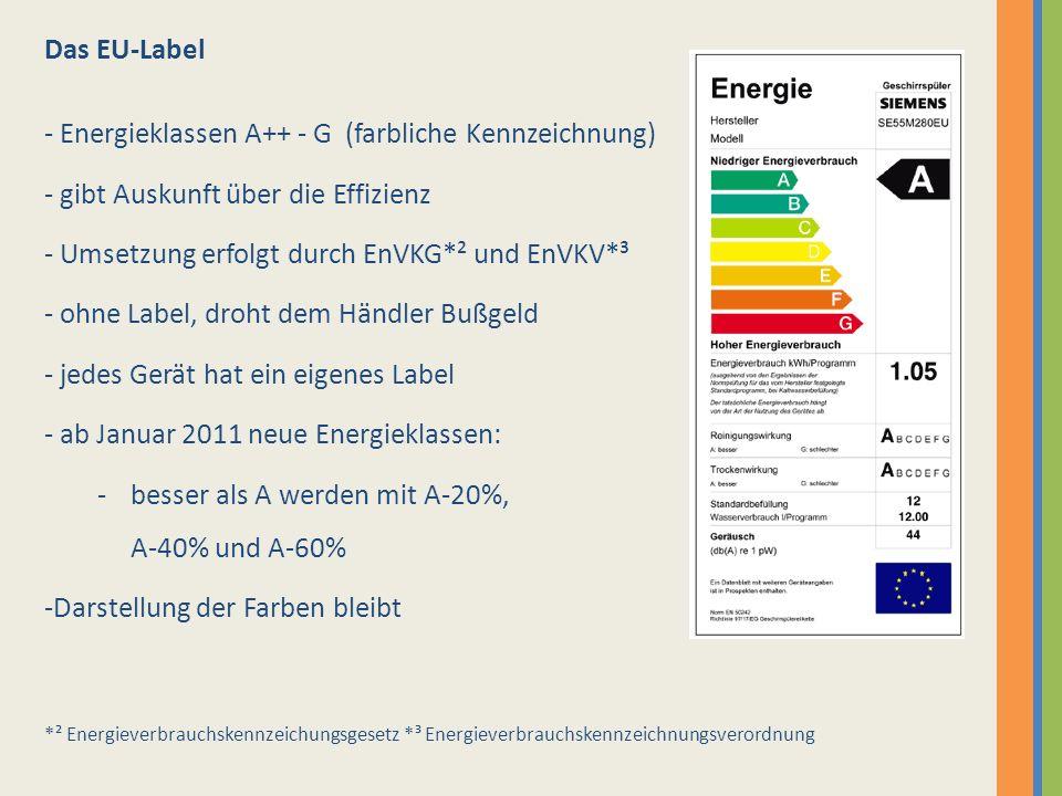 Energieklassen A++ - G (farbliche Kennzeichnung)
